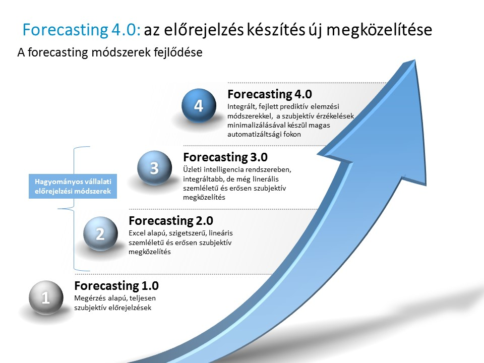 Forecasting 4.0