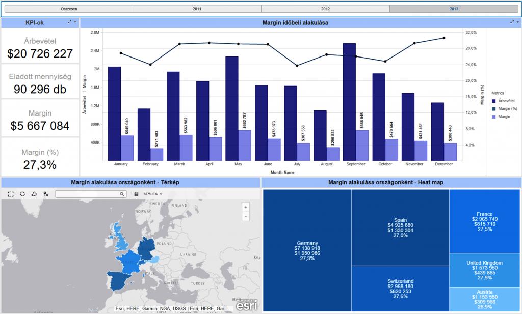 Önkiszolgáló üzleti intelligencia alkalmazások: MicroStrategy Desktop eszközben készített interaktív report