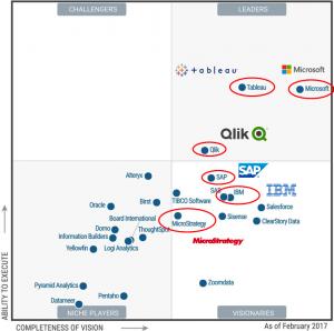 A legnagyobb informatikai szállítók rendelkeznek önkiszolgáló üzleti intelligencia megoldással