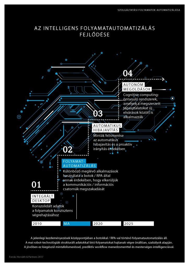 Az intelligens folyamatautomatizálás fejlődése