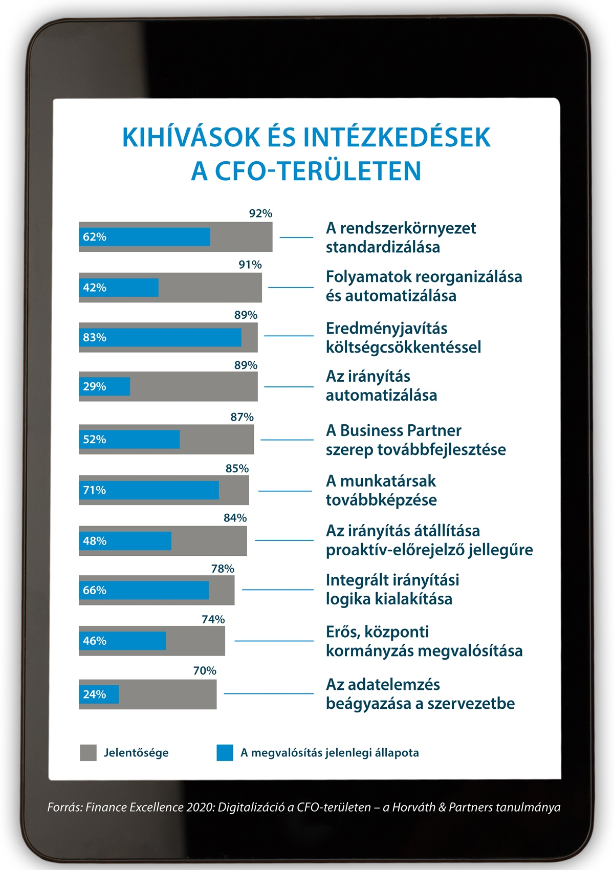 CFO szervezet 4.0