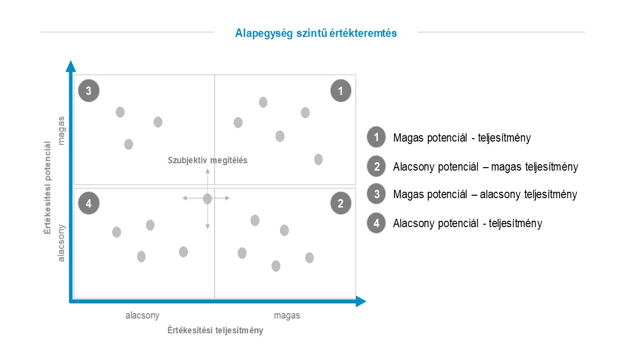 Potenciál és teljesítmény összehasonlítására szolgáló ábra