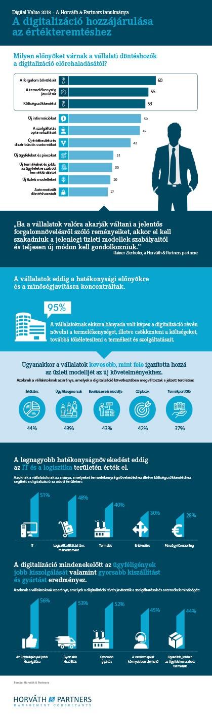 Digitalizáció a vállalatoknál 2018-ban